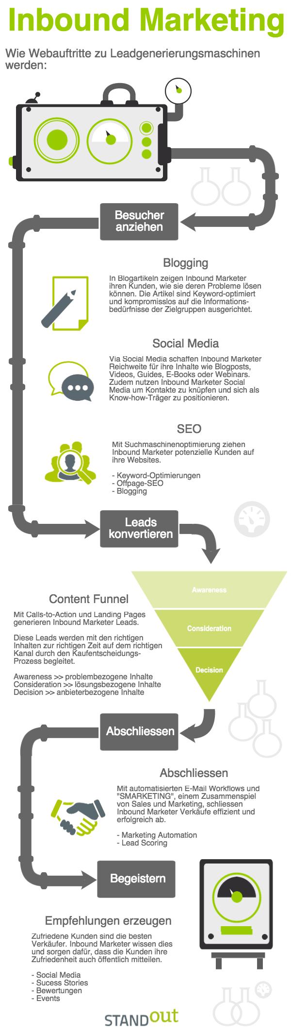 seo-agentur-inbound-marketing-infografik