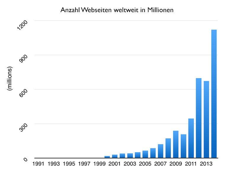 anzahl-webseiten-weltweit-online-shop-fehler