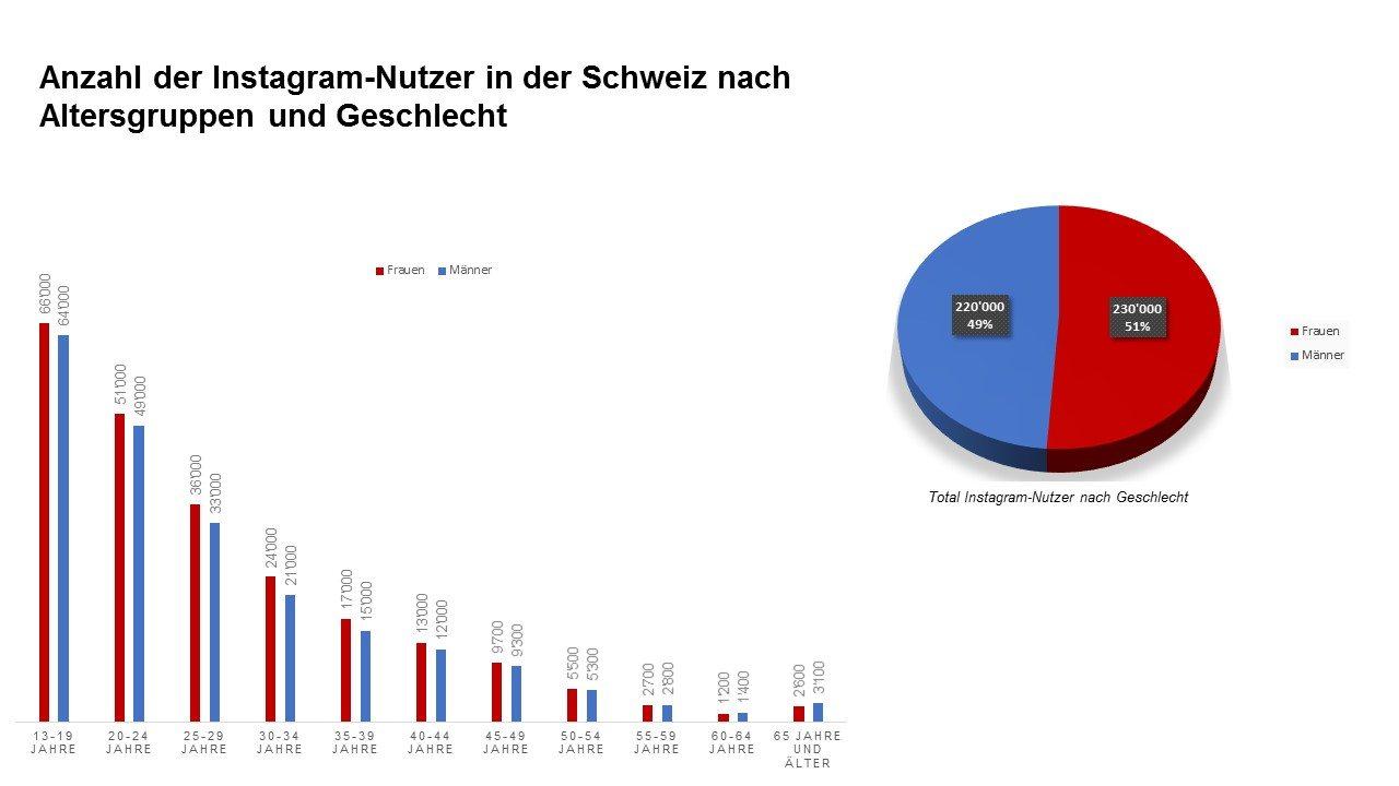Anzahl Instagramnutzer in der Schweiz