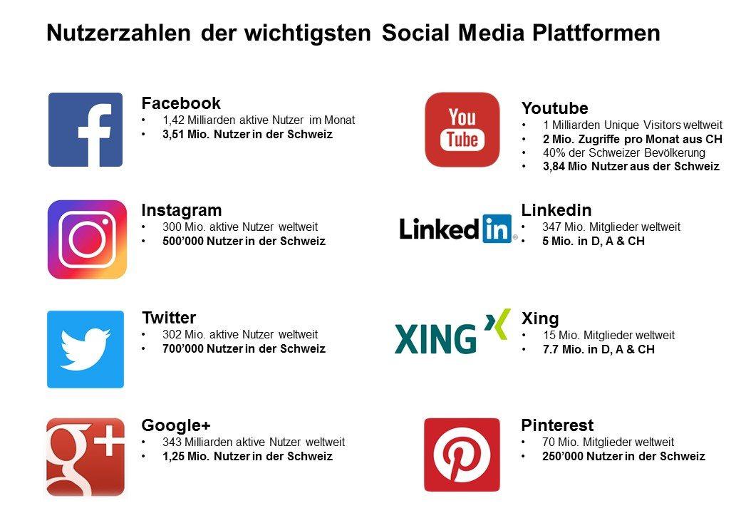 Nutzer Zahlen Social Media