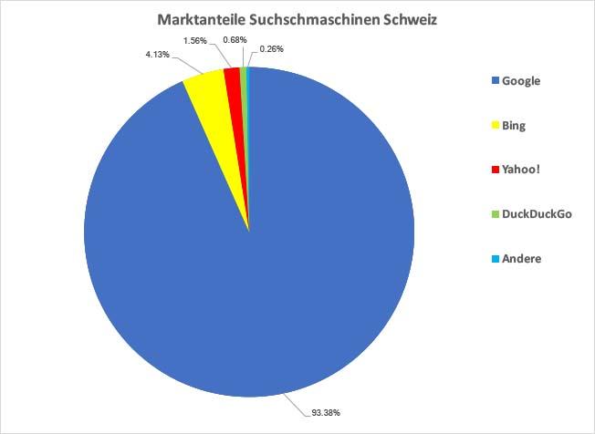 Marktanteile Suchmaschinenanbieter Schweiz