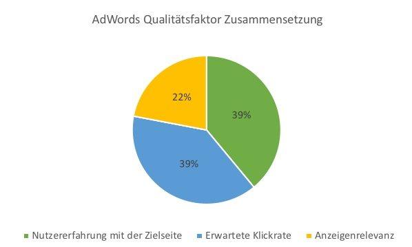Adwords Qualitätsfaktor Zusammensetzung
