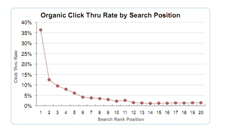 klickverteilung google rankings organisch